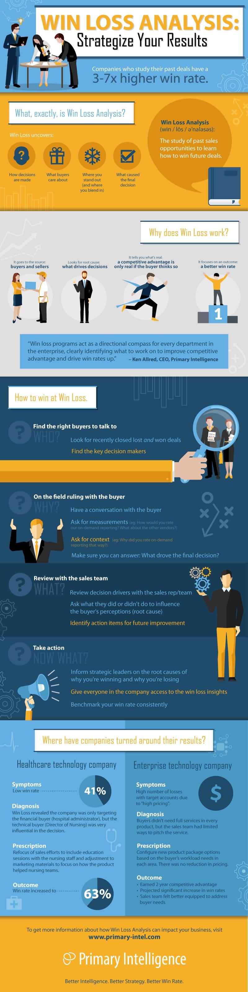 Win Loss Analysis Infographic